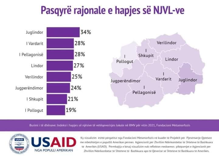 Studimi i Multikulturës lidhur me transparencën e NJVL-së për 2021: Rajoni i Pollogut është vlerësuar si më i dobët në fushën e  integritetit dhe vendimmarrjes